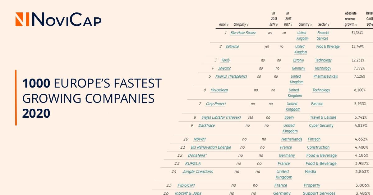 NoviCap, en el ranking FT1000 de las empresas europeas de mayor crecimiento