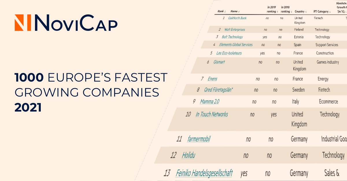 NoviCap, en el ranking FT1000 por segundo año consecutivo